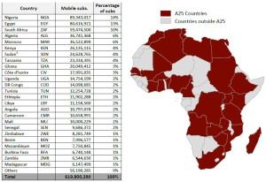 Chiffres des pays TOP 25 des télécoms en Afrique