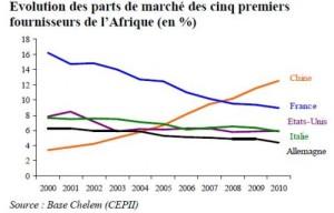 part-de-marche-afrique