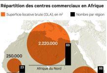 centre commerciaux en Afrique