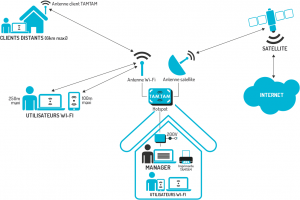 internet-afrique-telecom