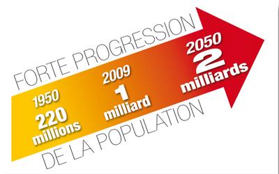 Avec l'augmentation de la classe moyenne et la démographie l'Afrique est en tête de la croissance mondiale