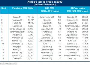top-villes_afrique