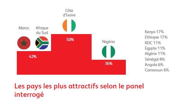 Les pays les plus attractifs pour les entreprises Françaises en Afrique