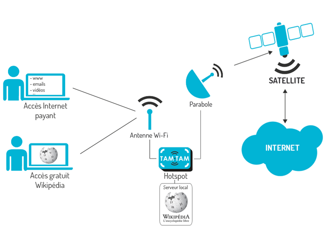 schema-wikipedia-afrique-telecom