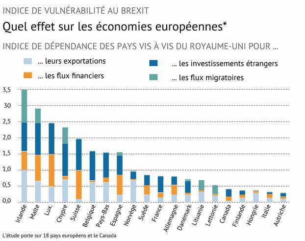 L'impact économique du Brexit sur les autres pays