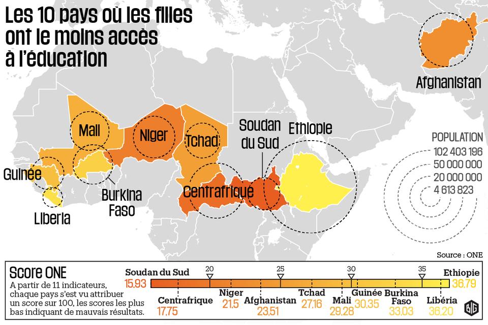 La Guinée parmi les 10 mauvais élèves au monde — Education des filles
