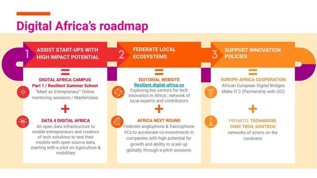La roadmap Digital Africa