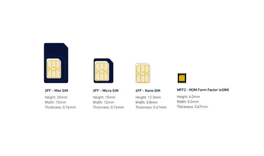Le fomat de carte SIM e-SIM